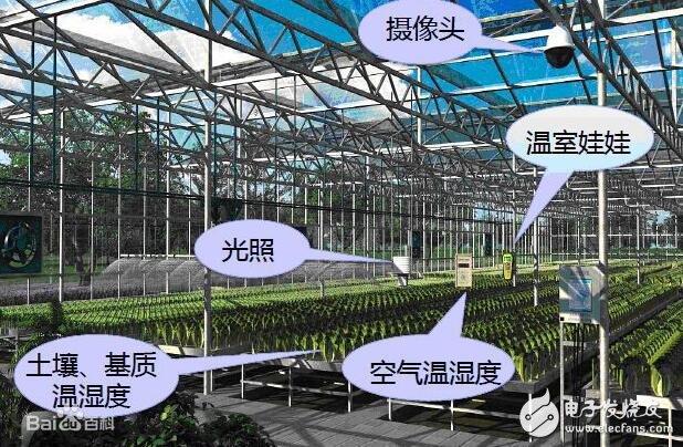 农业物联网的意义_农业物联网的功能_农业物联网的应用