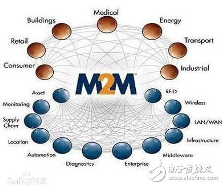 物联网中常提到的m2m是什么_物联网与m2m有什么区别