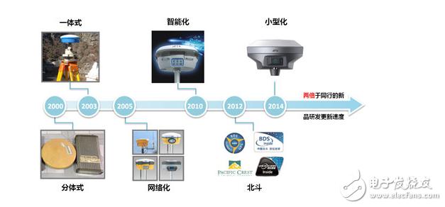 GPS测绘测量仪器工程应用一站式采购