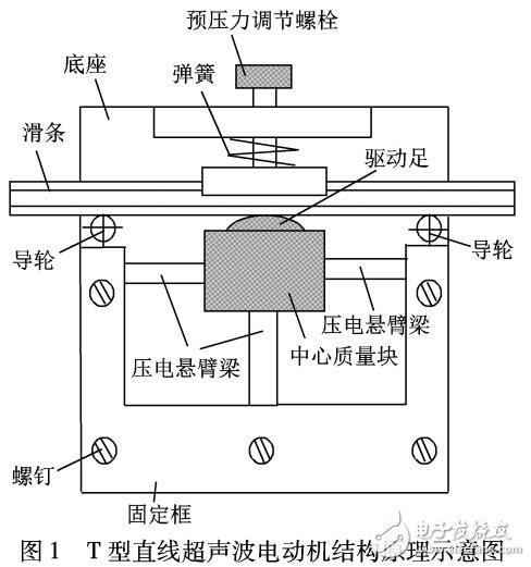 直线超声波电动机具有结构设计灵活,体积小,运动精度高和良好的控制