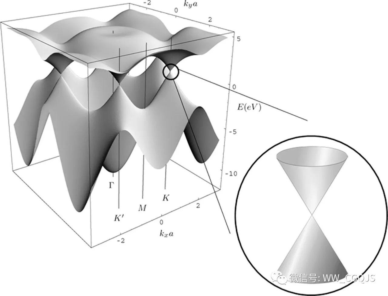 石墨烯的简介以及各类石墨烯传感器的详解