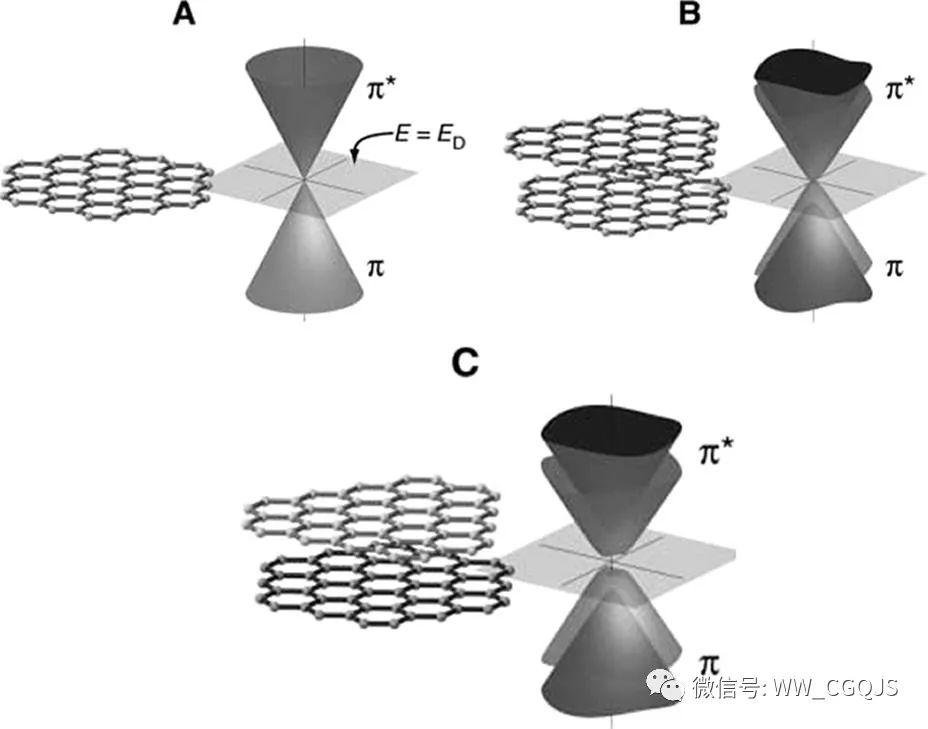 石墨烯是一种二维结构的纳米材料,每个碳原子以杂化的方式形成六边形