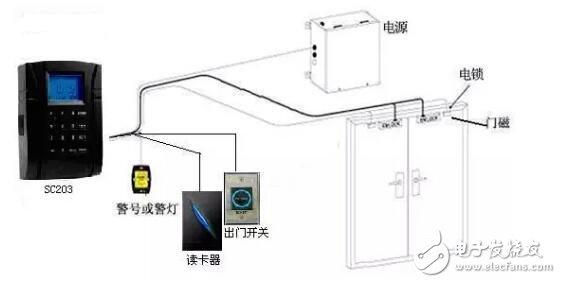 门禁控制系统dtp_re 模块在环境监控中的应用      远程工业遥控