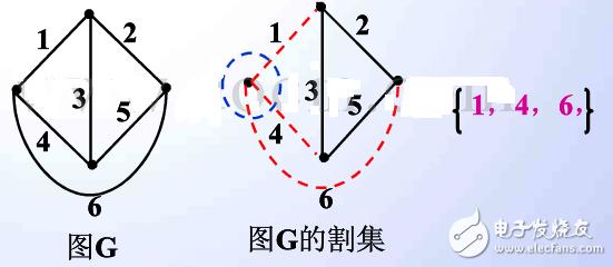 什么是割集_电路的割集怎么理解