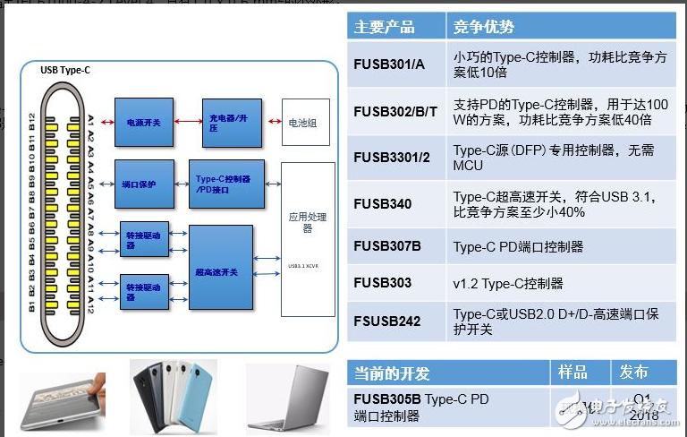 安森美半导体灵活、小巧、低功耗的USB Type-C方案加速系统设计