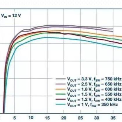 从散热性能考虑,高功率POL调节器应该这么选?
