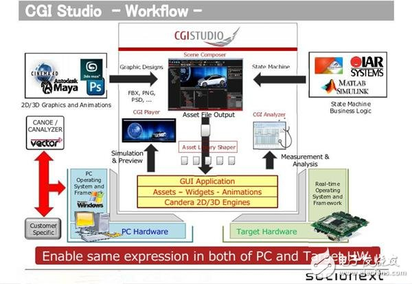 """新版CGI-Studio工作流程图 CGI-Studio作为嵌入式HMI系统的设计工具,利用""""Candera 2D""""引擎和""""Candera 3D""""引擎,进行2D/3D建构与编辑、效率测量与改善、状态机器整合/测试与功能安全性至ASIL标准,以及完善的2D/3D渲染引擎。该工具已经广泛应用于汽车产业各种车载信息娱乐与多屏仪表盘系统。同时新版的CGI Studio 3."""