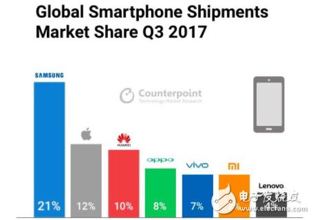 三星手机实力不在中国 全球销量排名世界第一