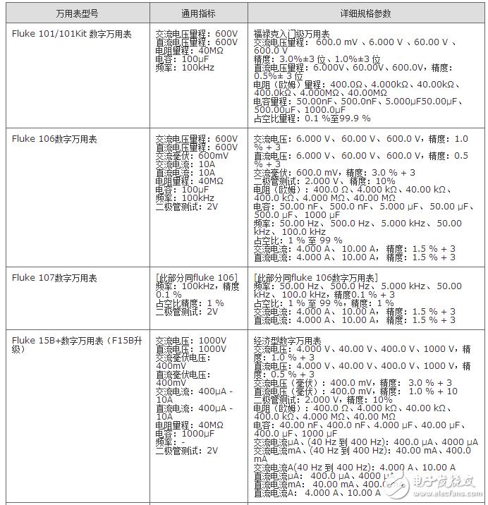 福禄克万用表型号及选型一览(福禄克万用表使用方法...