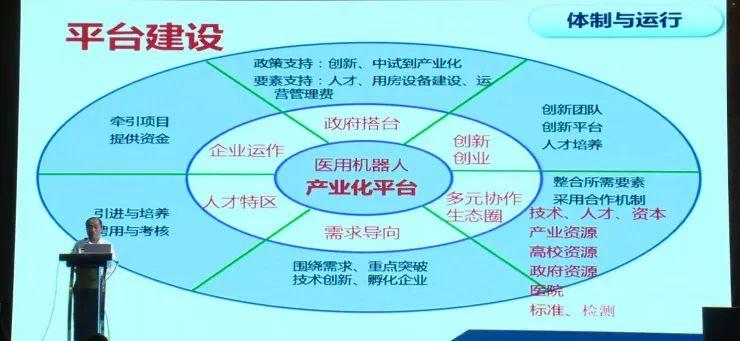 孙立宁:医疗机器人的发展机遇、产业现状和未来