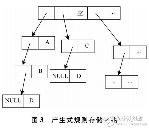 基于产生式规则的网络故障检测方法-电子电路图,电子