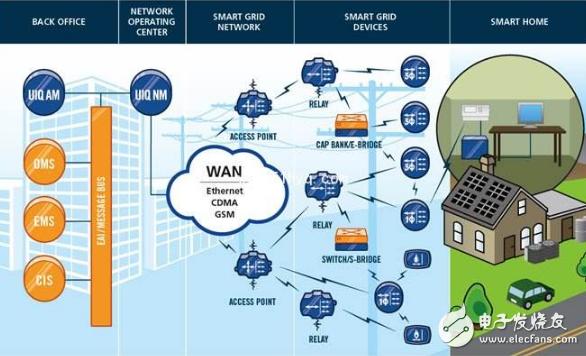 国泰君安:重拾智慧环保商机,电力物联网建设加速