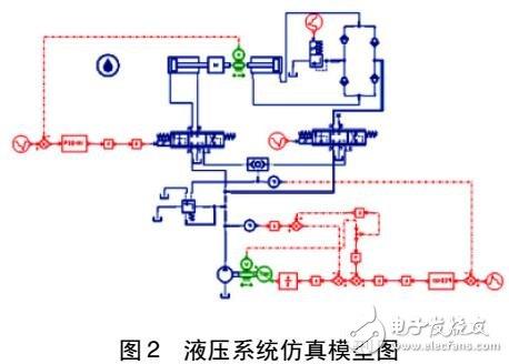 变速定量泵加负荷传感阀液压系统的建模与性能仿真分析