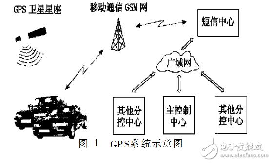 gps技术在物流中的应用案例