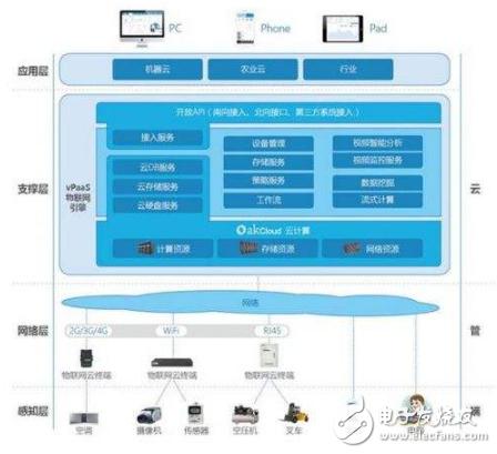 统一物联网--PaaS平台初具规模,标准呼之欲出