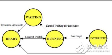 通过实例的3种方法来告诉你使用RTOS的好处