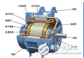 深度解析变频器在变频调速时对普通异步电机产生的4...