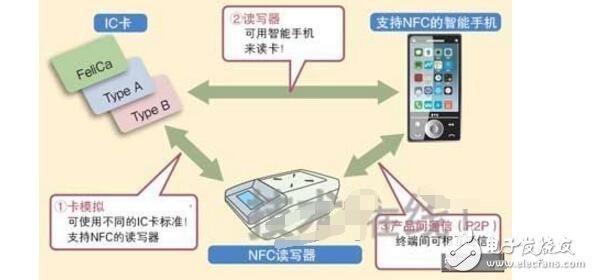 三分钟了解nfc原理