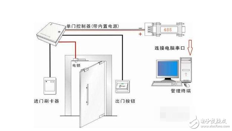 门禁控制器代码