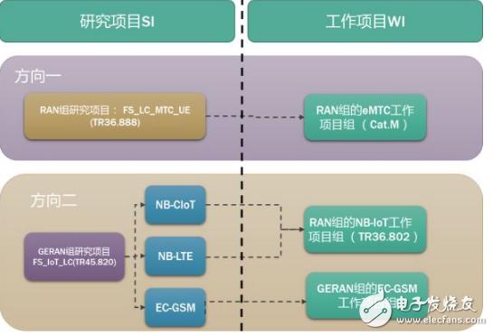 NB-IOT 标准化推动物联网发展迎来新篇章