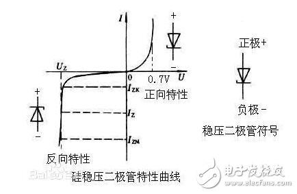 齐纳二极管的特性_齐纳二极管参数_齐纳二极管的应用