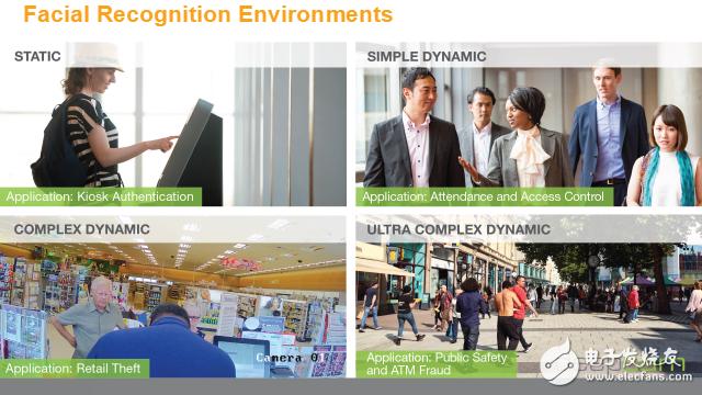 动态人脸识别商业化进程加速 神目提供智慧城市解决方案