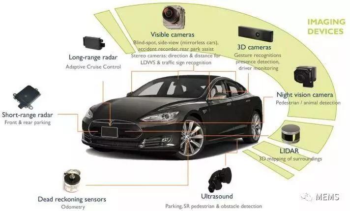 2018年无人驾驶汽车传感器创新技术展望(毫米波雷达,mems和融合技术)图片