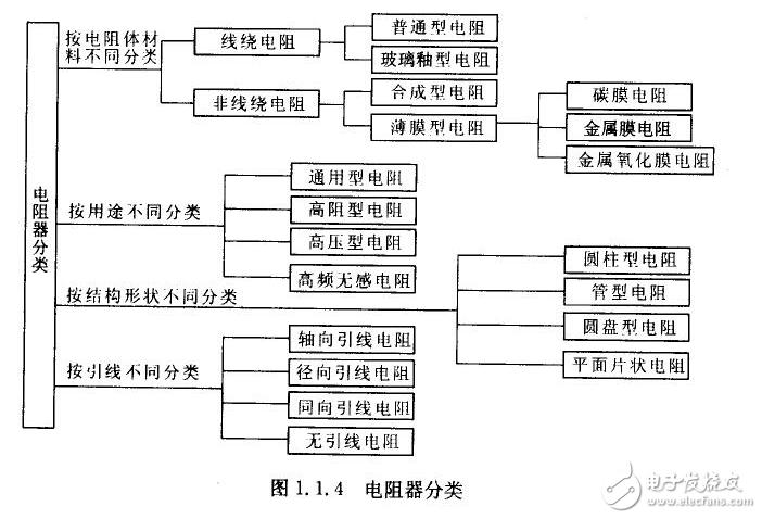 可变电阻的分类及应用