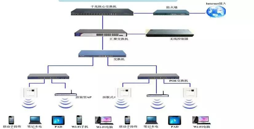 一文了解无线网络系统入门基础知识