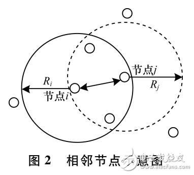 基于能量均衡与动态调节的节点筛选算法