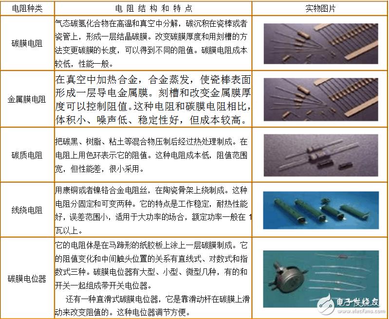 常用电阻器的基本知识总结