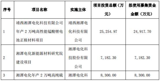 湘潭电化定增募资5.28亿 加码锂电池、正极材料和新能源材料的建设