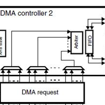 STM32F407总线存储框架及应用设计
