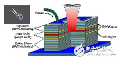 晶電:VCSEL獲訂單,今年還會再新增客戶 3D...