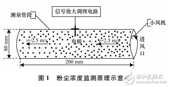 一种分布式粉尘浓度监测系统