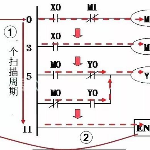 一图详解PLC的工作方式