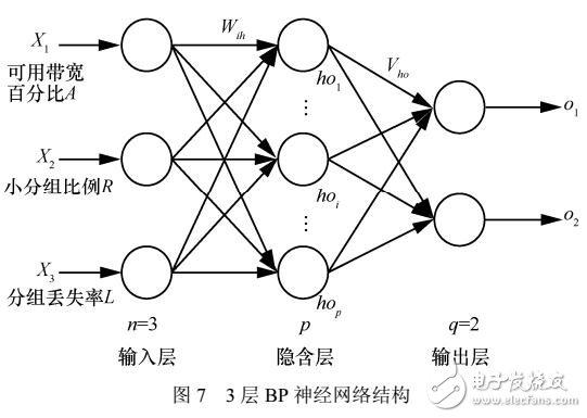 基于BP神经网络的LDoS攻击分类器