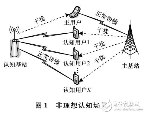 无线网络中联合优化算法