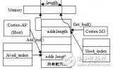 基于异构多核的全高清H264视频硬解码系统设计与实现