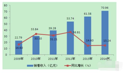 最新薄膜电容器市场分析及发展前景