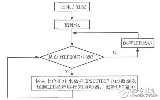 固件程序流程图
