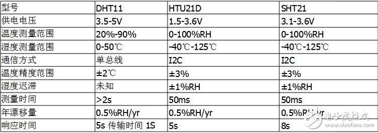 常见的温湿度传感器
