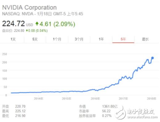 中国AI芯片未来不可估量 推倒英伟达指日可待