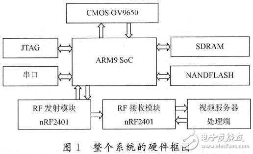 系统的整体硬件框图