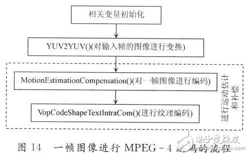 对一帧图像进行MlPEG一4编码的流程