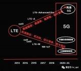 中国通信行业的发展历史以及目前现状
