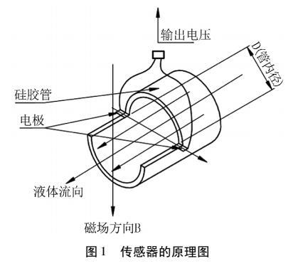 一种测量引流液体流速的传感器的设计