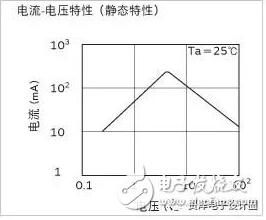 ptc热敏电阻温度曲线_ptc热敏电阻特性曲线