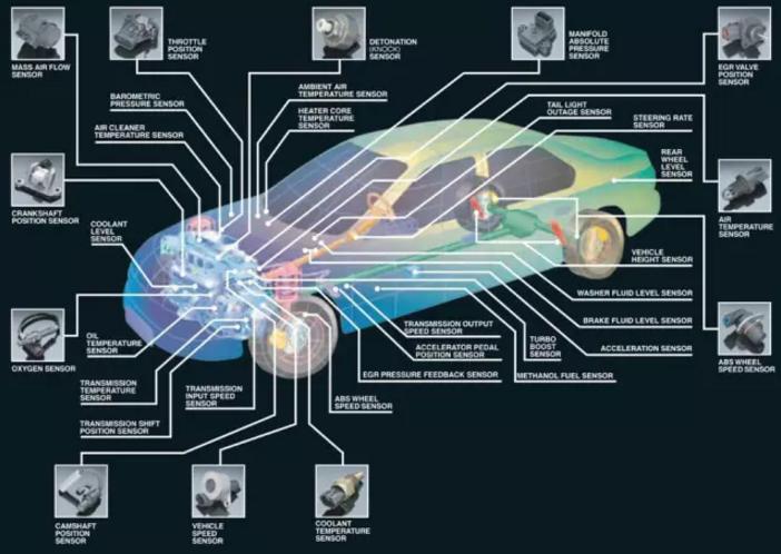 常见的车用传感器_这些你都知道吗