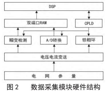 基于ARM的远程电能质量监测系统的研究与设计